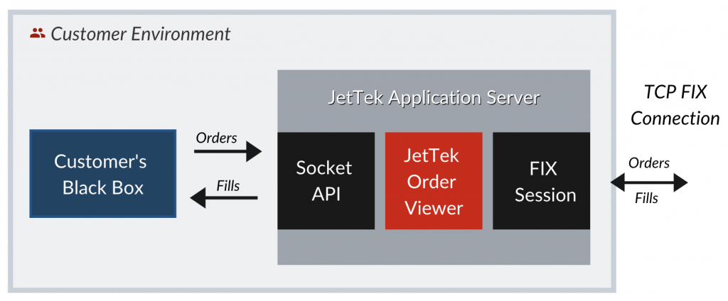 Order Viewer Diagram | JetTek Fix
