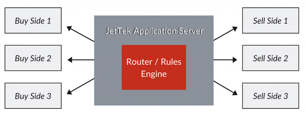 FIX Routing / Drop Copy Diagram | JetTek Fix