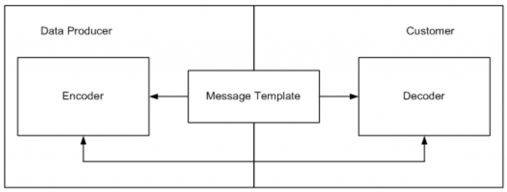 Message template relationship | JetTek Fix