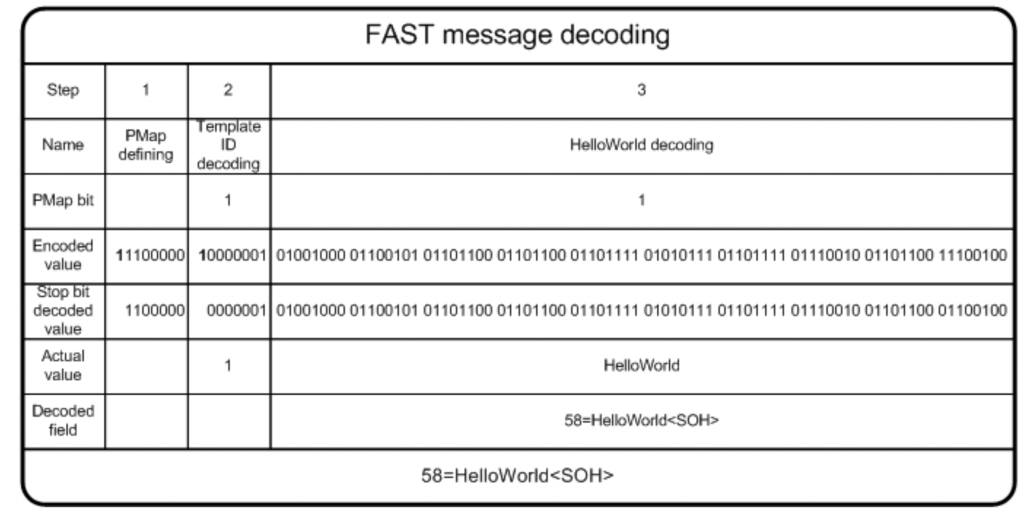 Hello World Decoding | FIX Fast Tutorial | JetTek Fix