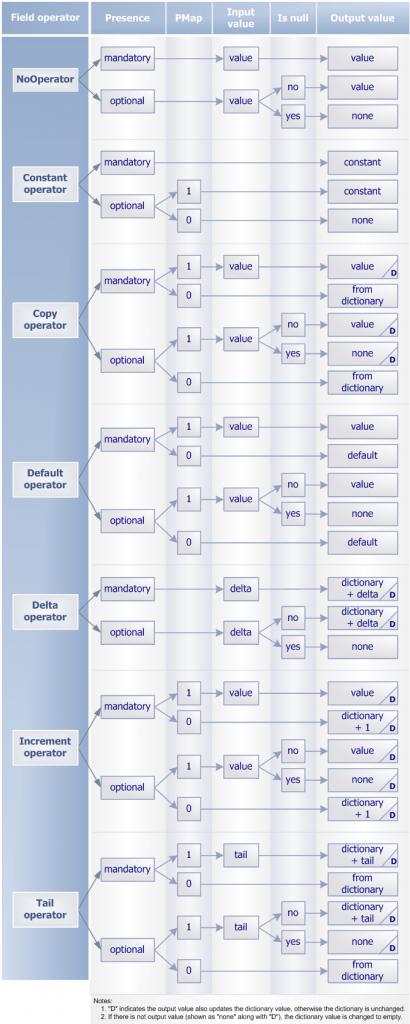 Field Operators Cheat Sheet | JetTek Fix
