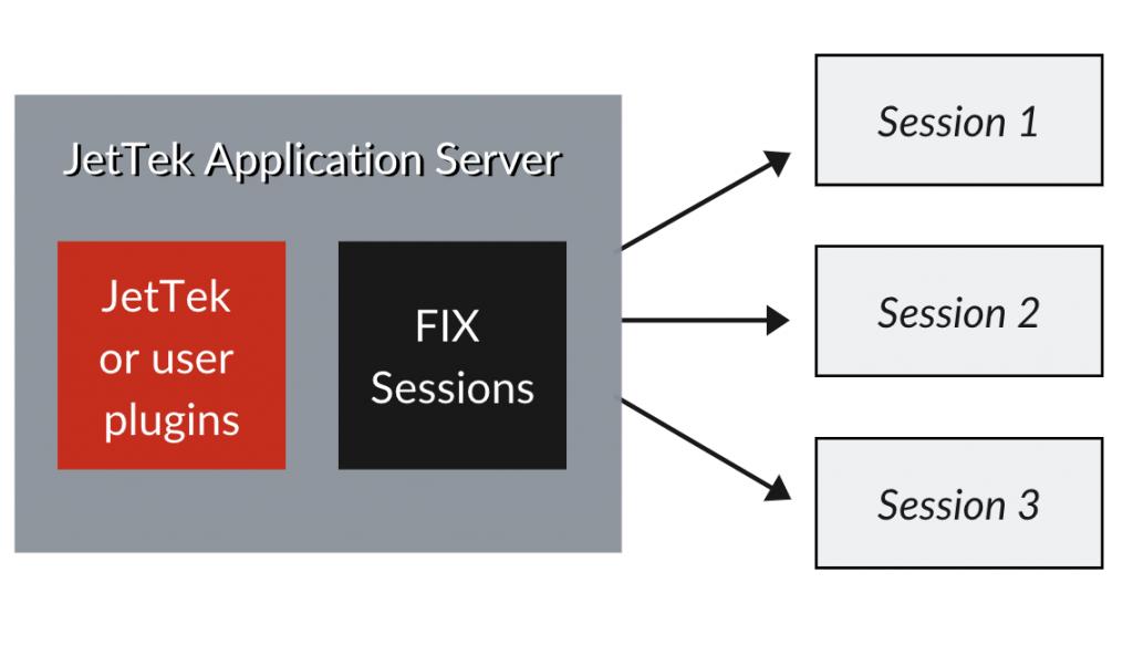 FIX Engine Diagram | JetTek Fix