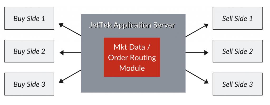Forex Best Price Routing | JetTek FIX