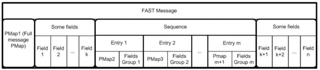 FAST message structure | FIX Fast Tutorial | JetTek Fix