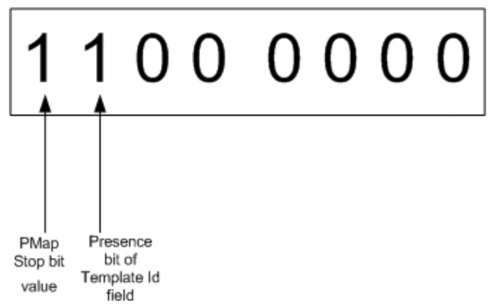 Presence of TemplateID PMap bit | JetTek Fix