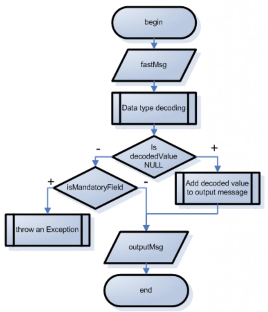 NoOperator fields decoding algorithm | FIX Fast Tutorial | JetTek Fix