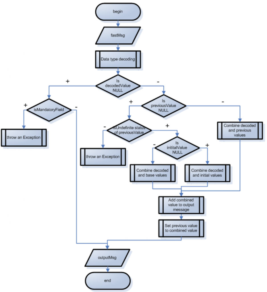 Decoding algorithm of fields with Delta Operator | FIX Fast Tutorial | JetTek Fix