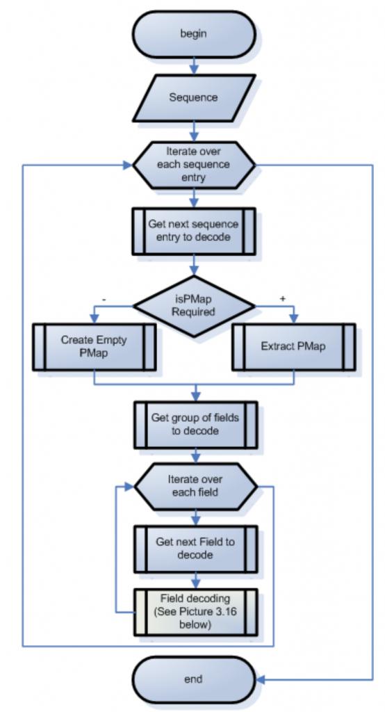 Sequence decoding algorithm | FIX Fast Tutorial | JetTek Fix