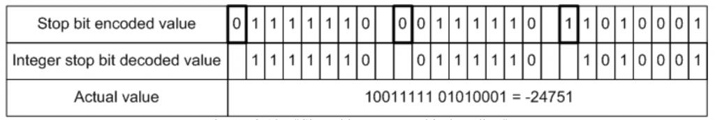 Signed integer stop bit decoding | FIX Fast Tutorial | JetTek Fix