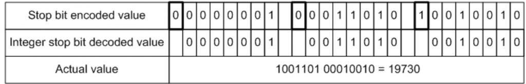 Unsigned Integer stop bit decoding | FIX Fast Tutorial | JetTek Fix