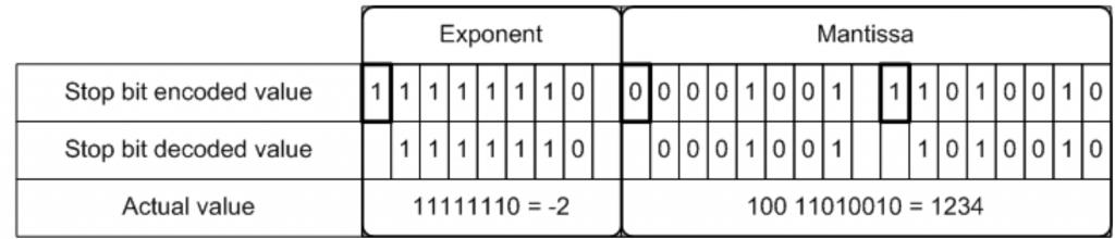 Decimal value decoding | FIX Fast Tutorial | JetTek Fix
