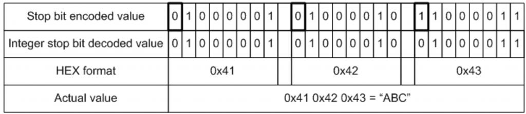 String value stop bit decoding | FIX Fast Tutorial | JetTek Fix