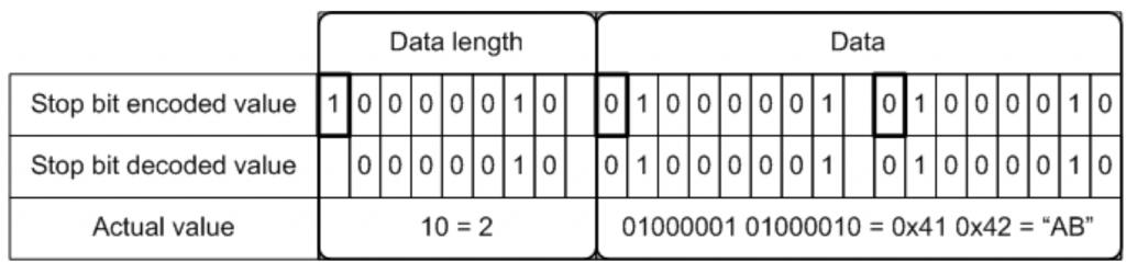 Byte Vector and Unicode String fields stop bit decoding | FIX Fast Tutorial | JetTek Fix