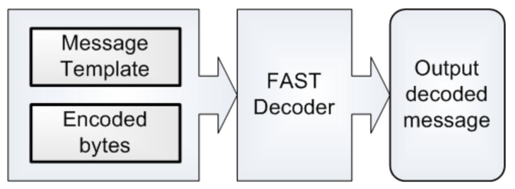 FAST Message Decoding Process | FIX Fast Tutorial | JetTek Fix