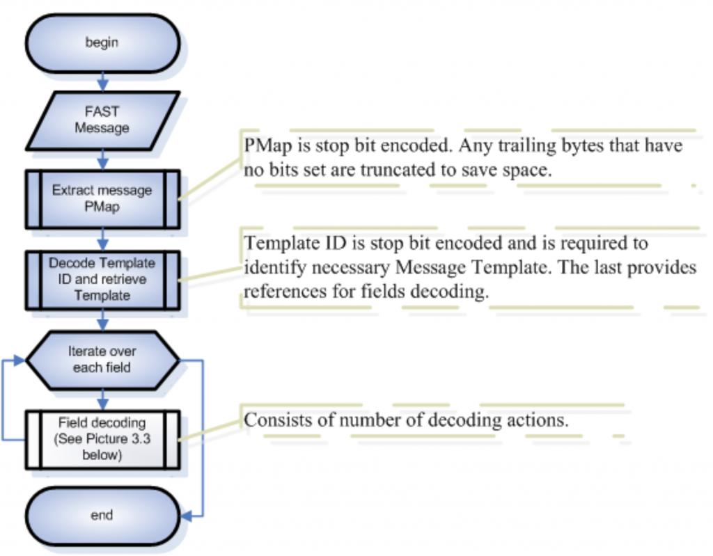 Message decoding algorithm | FIX Fast Tutorial | JetTek Fix